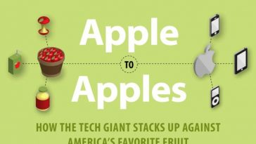 apple to apples how the tech giant stacks up against americas favorite fruit infographic 1
