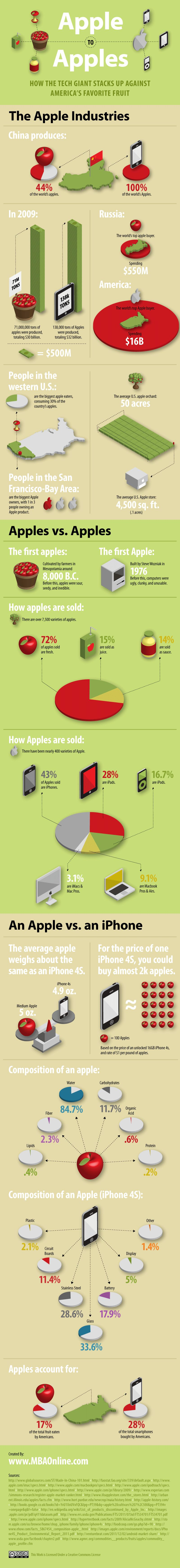 apple to apples how the tech giant stacks up against americas favorite fruit infographic