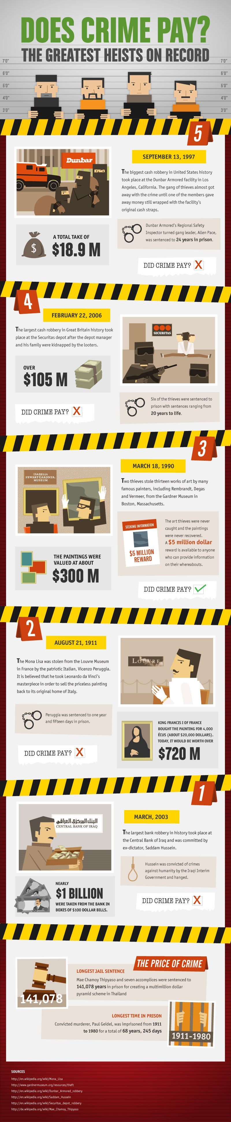 does crime pay greatest heists on record infographic