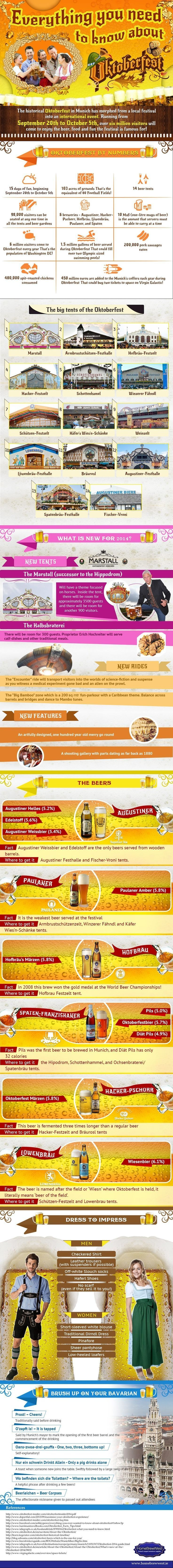 everything you need to know about oktoberfest infographic