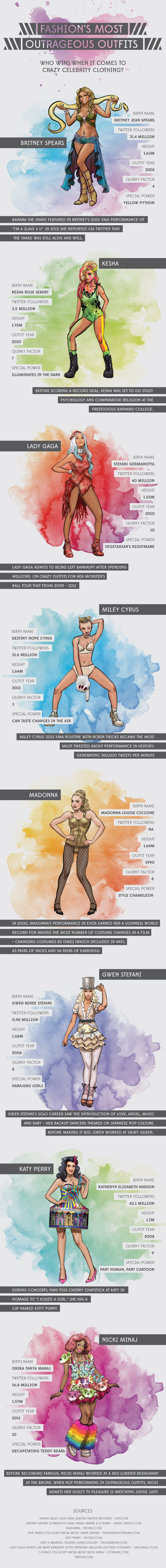 fashions most outrageous outfits infographic
