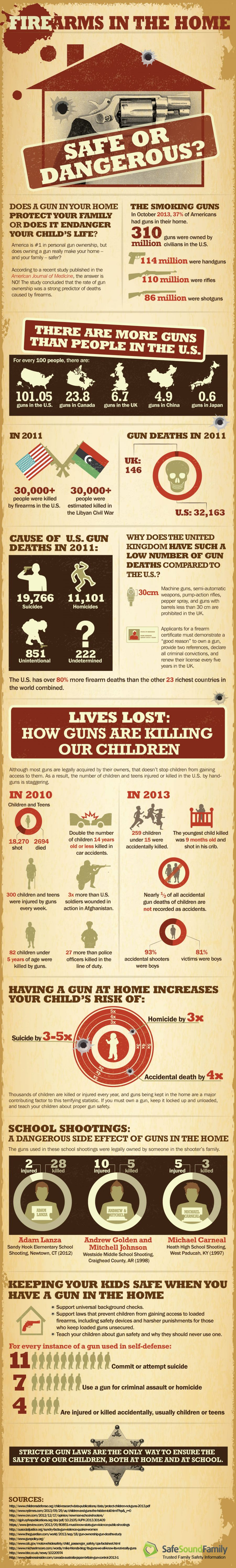 firearms in the home safe or dangerous infographic