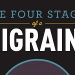 four stages of a migraine infographic 1