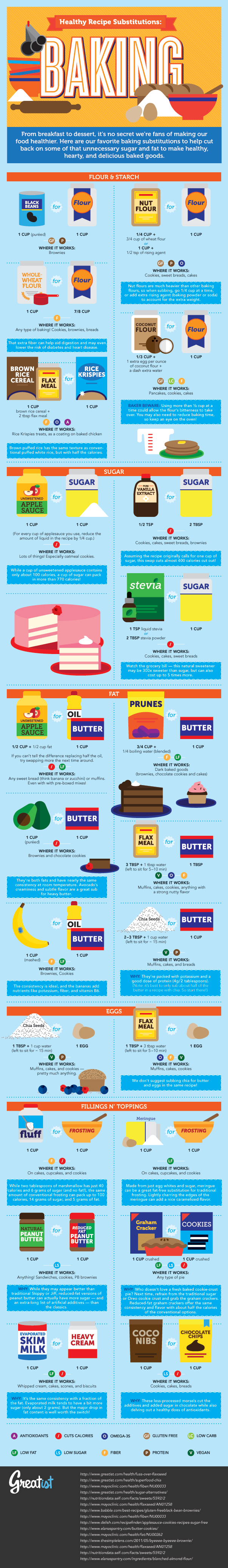 healthy baking substitutions infographic