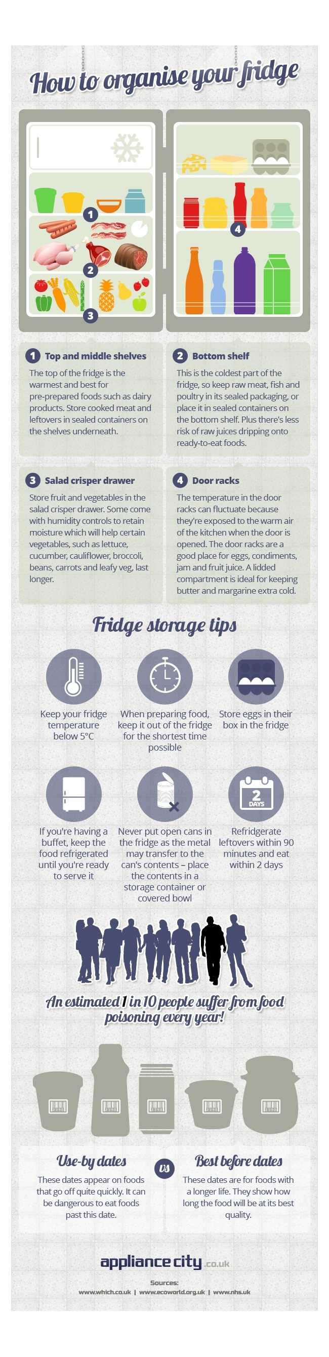 how to organize your fridge infographic