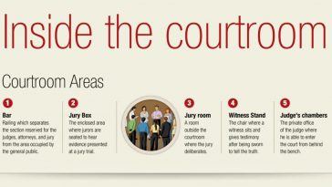 inside the courtroom infographic 1