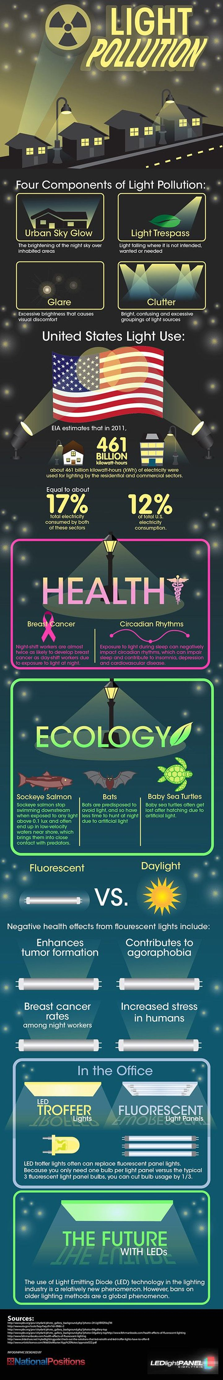light pollution infographic