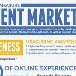 measure content marketing infographic 1
