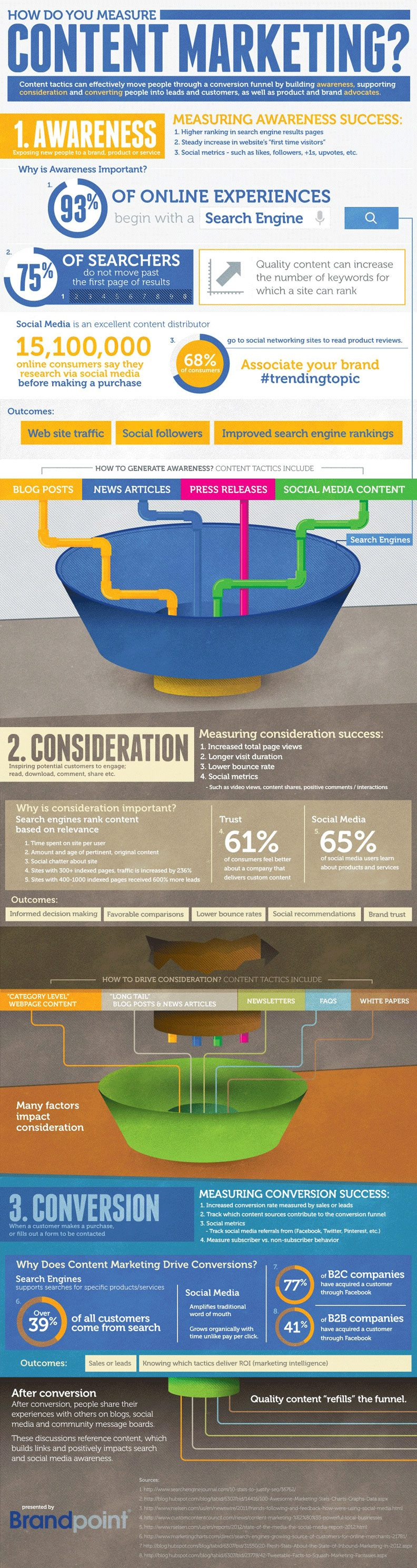 measure content marketing infographic