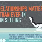 relationship matters the most in modern selling infographic 1