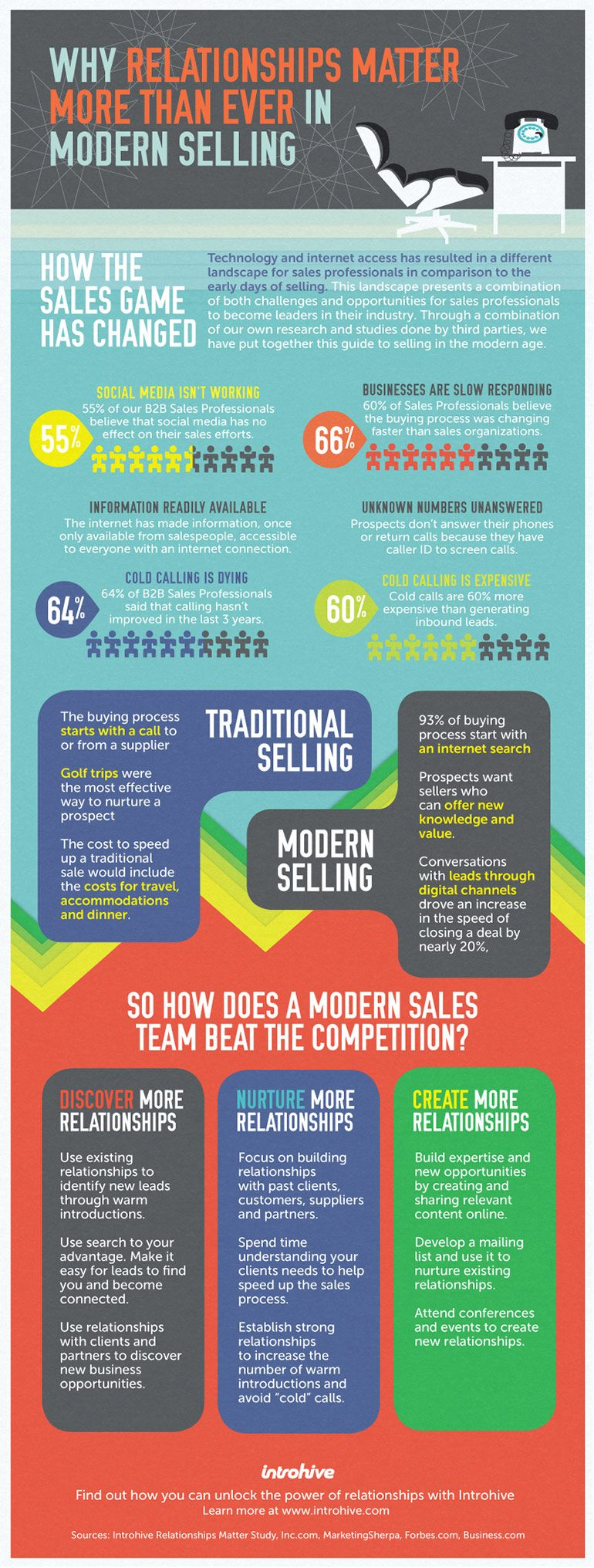 relationship matters the most in modern selling infographic