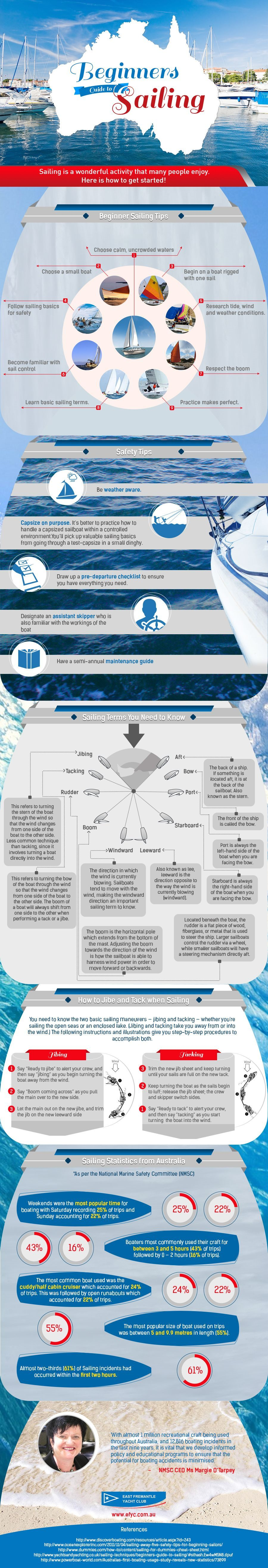 sailing for beginners infographic
