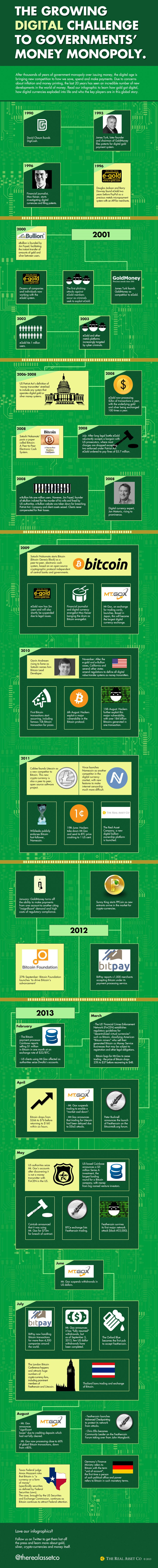 the growing digital challenge to government money infographic