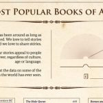 the most popular books of all time infographic 1