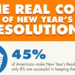 the real cost of new years resolutions infographic 1