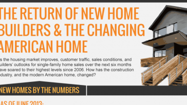 the return of new home builders the changing american home infographic 1