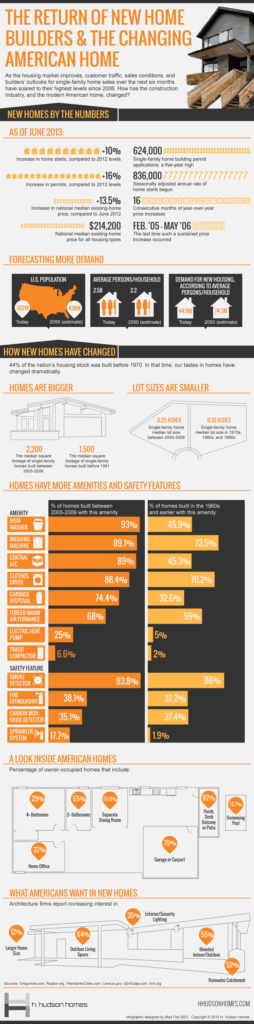 the return of new home builders the changing american home infographic