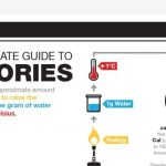 the ultimate guide to calories infographic 1