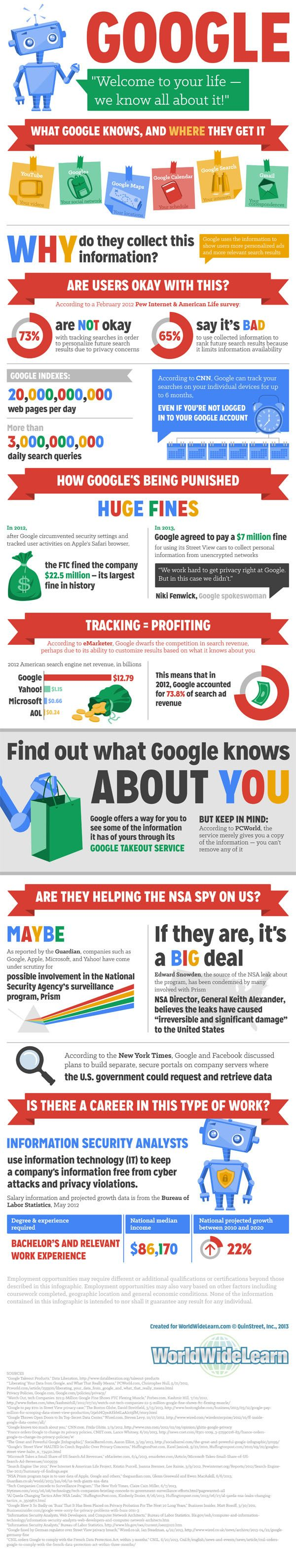 what google knows and where they get it infographic