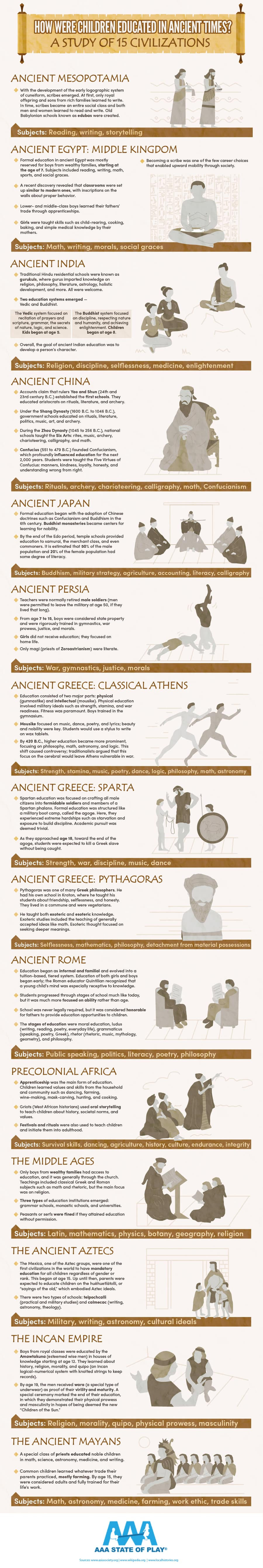 How Children Were Educated in Ancient Times Infographic