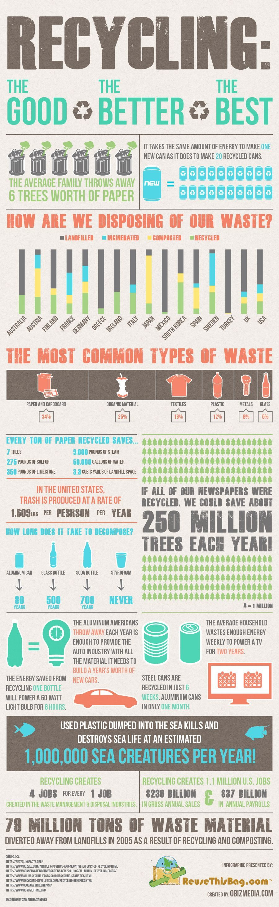 recycling the good the better and the best infographic