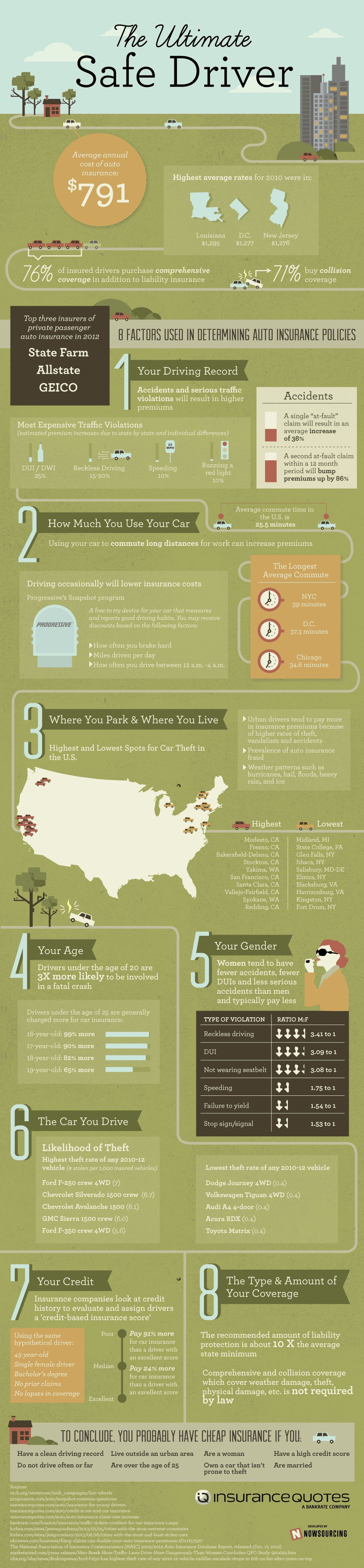 the ultimate safe driver infographic